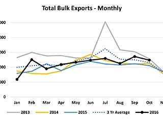 Good growth in exports