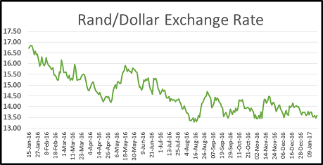 Exchange Rate Dollar To Rand June 2017