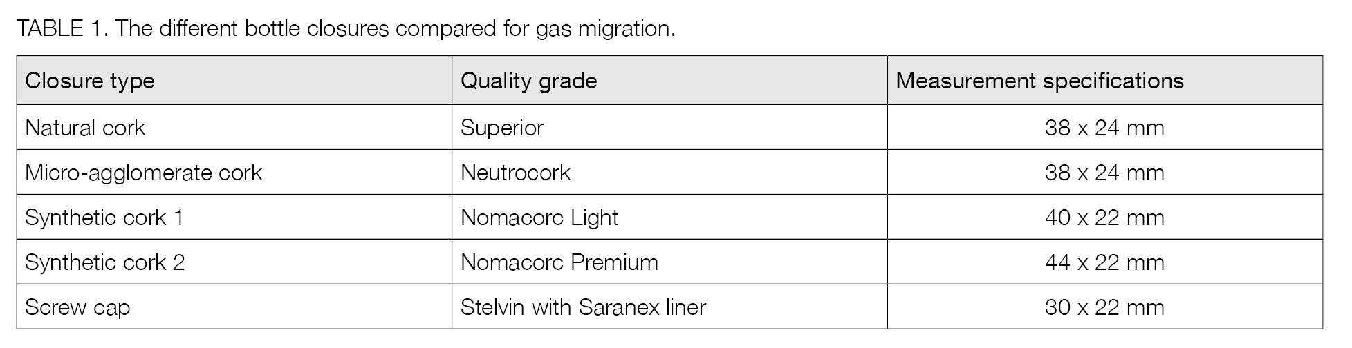Vineyard & cellar update (Table 1)