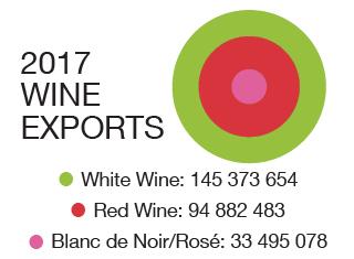 Boom in bulk wine sales