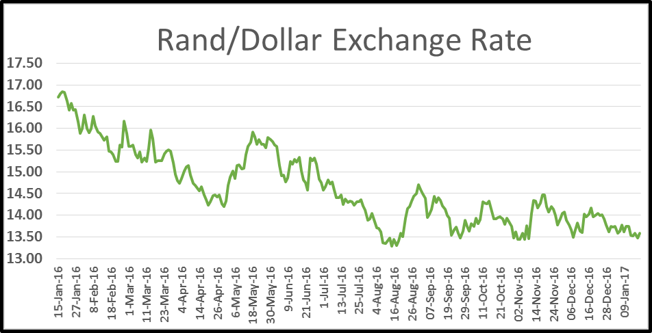 Rand Dollar Exchange Rate